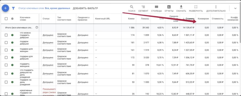 [УЖАСЫ МАРКЕТИНГА] 0 конверсий в Google рекламе за 14 139р